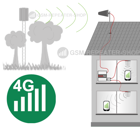 4G Repeater funktioniert